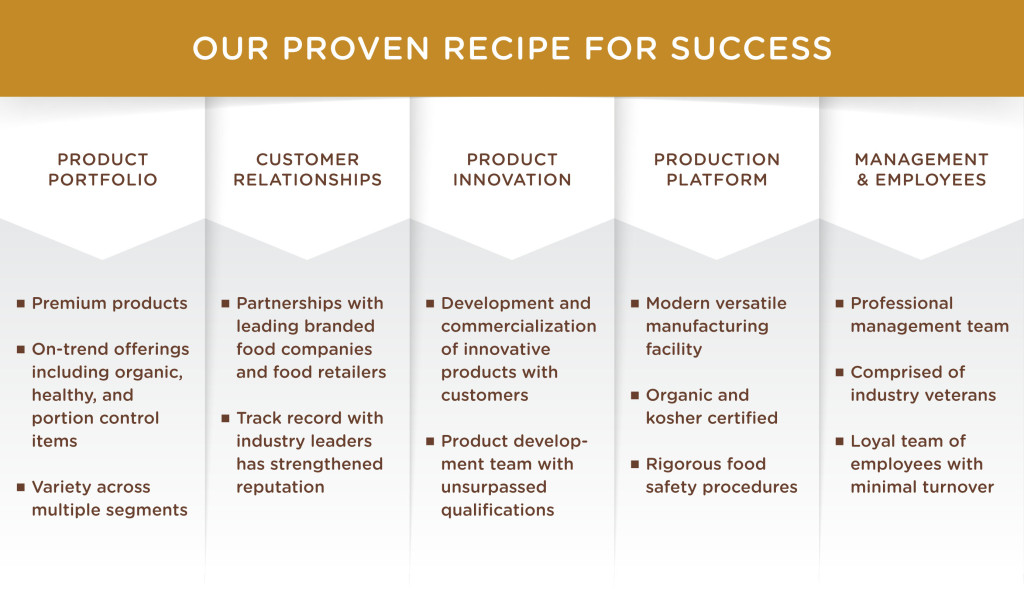 Our Proven Recipe For Success